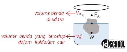 Cara Menghitung Volume Benda Tercelup dalam Zat Cair