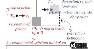 Cara Menghitung Kecepatan Peluru dengan Ayunan Balistik