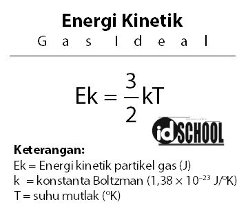 Energi Kinetik Gas Ideal