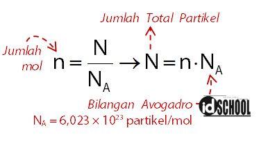 Hubungan Jumlah Mol dan Jumlah Partikel