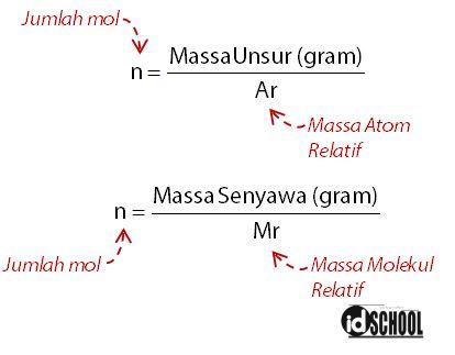 Hubungan Jumlah Mol dan Massa Gas