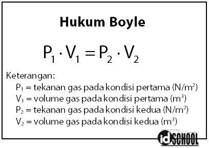 Hukum Boyle
