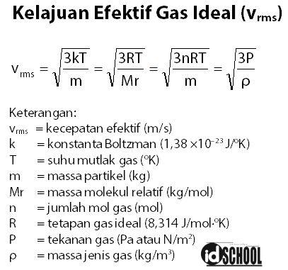 Kelajuan Efektif Gas Ideal