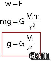Persamaan Medan Magnet dan Gaya Gravitasi Newton