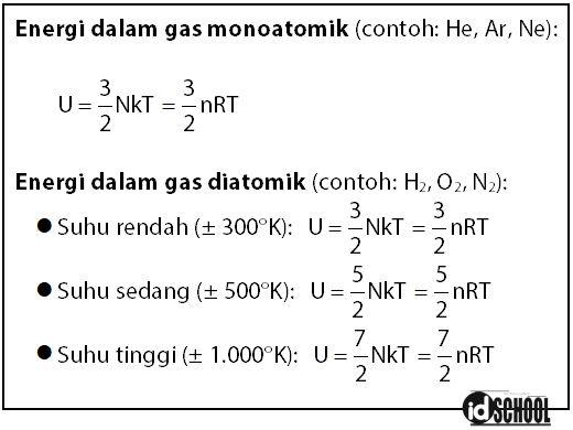 Rumus Jumlah Energi Gas Ideal (U) atau Energi Dalam Gas Ideal