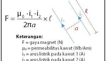 Rumus Gaya Lorentz pada Kawat Sejajar Berarus