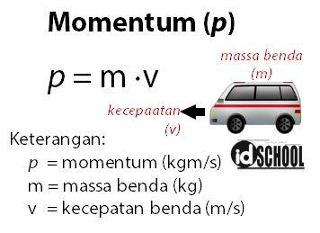 Rumus Momentum