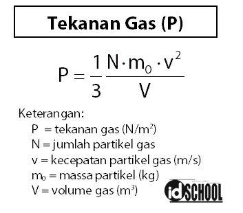 Rumus Tekanan Gas Ideal