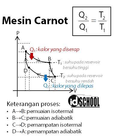 Siklus Mesin Carnot