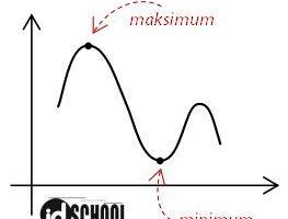 Cara Menghitung BIaya Produksi Minimum dan Nilai Maksimum
