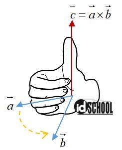 Perkalian Silang Vektor Vector Cross Product Idschool