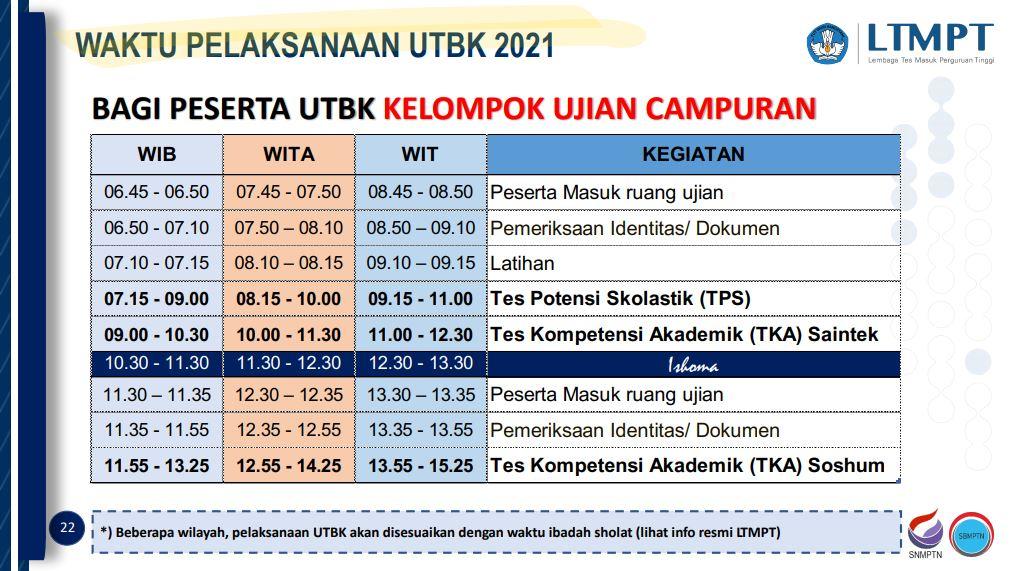 Gambaran Waktu Pelaksanaan UTBK 2021 untuk Kelompok Campuran (Saintek dan Soshum)