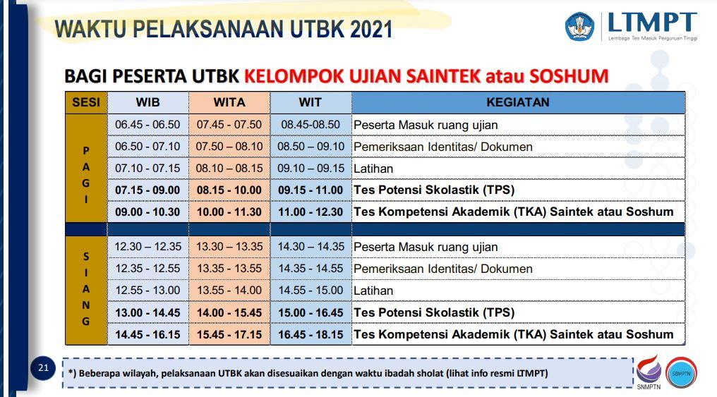 Gambaran Waktu Pelaksanaan UTBK 2021 untuk Kelompok Saintek atau Soshum