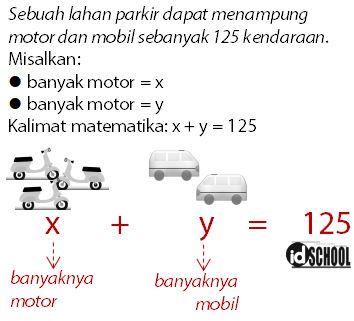 Keuntungan Maksimum dari Biaya Parkir