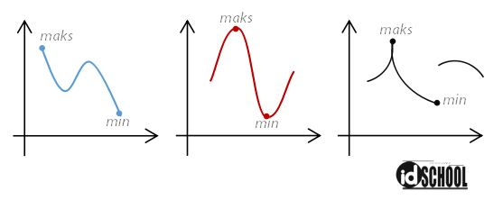Titik Ekstrim (Nilai Maksimum dan Minimum)
