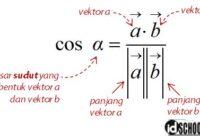 Besar Sudut Antara Vektor a dan b