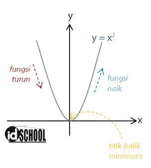 Cara Menentukan Interval Fungsi Naik dan Fungsi Turun
