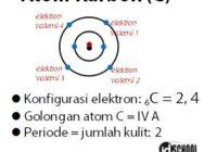 Ciri Khas Atom Karbon (C)
