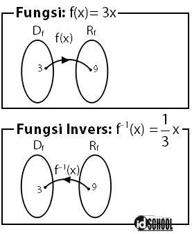 Pengertian Invers Fungsi