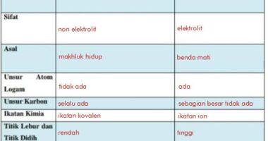 Tabel Perbedaan Senyawa Organik dan Anorganik