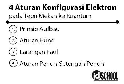 Aturan Konfigurasi Elektron s p d f