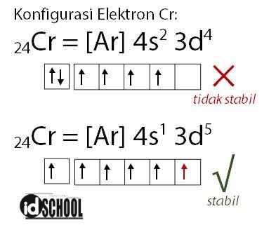 Aturan Penuh - Setengah Penuh pada Konfigurasi Elektron s p d f