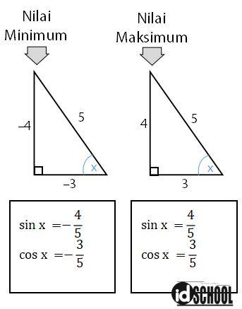Cara Menentukan Nilai Minimum dan Maksimum Fungsi Trigonometri dengan Turunan