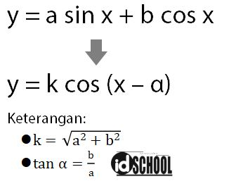 Cara Menentukan Nilai Minimum dan Maksimum Fungsi Trigonometri