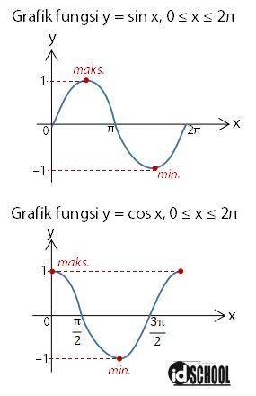 Nilai Minimum dan Maksimum Fungsi Trigonometri