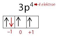 Pembahasan Soal Menentukan Harga Bilangan Kuantum