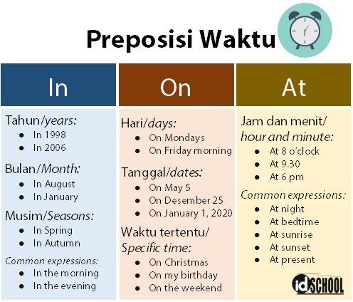 Penggunaan In On At sebagai Preposisi Waktu