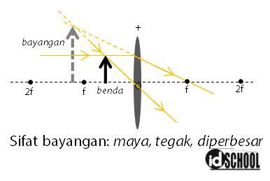 Proses Pembentukan Bayangan pada Lup dengan Posisi Benda di Ruang I