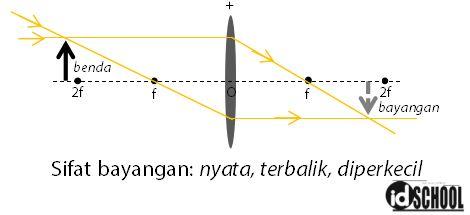 Proses Pembentukan Bayangan pada Lup dengan Posisi Benda di Ruang III