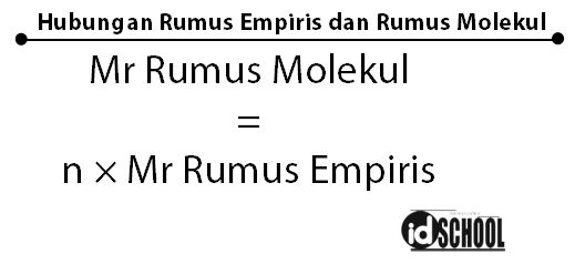 Rumus Empiris dan Molekul