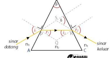 Cara Menghitung Sudut Deviasi Minimum pada Pembiasan Cahaya Oleh Prisma