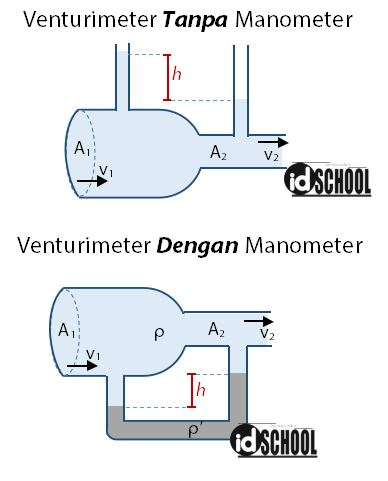 Dua Jenis Pipa Venturi (Venturimeter))
