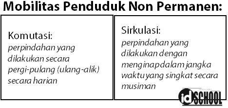 Mobilitas Penduduk Permanen