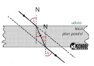 Pembiasan pada Kaca Plan Paralel