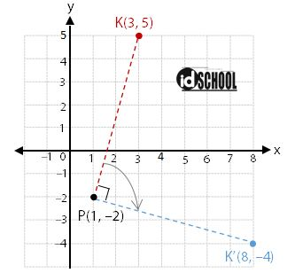 Rotasi Searah Jarum Jam pada Pusat P(a, b)