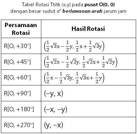 Tabel Matriks Transformasi Geometeri Rotasi pada Pusat O dengan Besar Sudut A Derajat Berlawanan Arah Jarum Jam