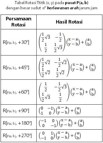 Tabel Matriks Transformasi Geometeri Rotasi pada Pusat P dengan Besar Sudut A Derajat Berlawanan Arah Jarum Jam