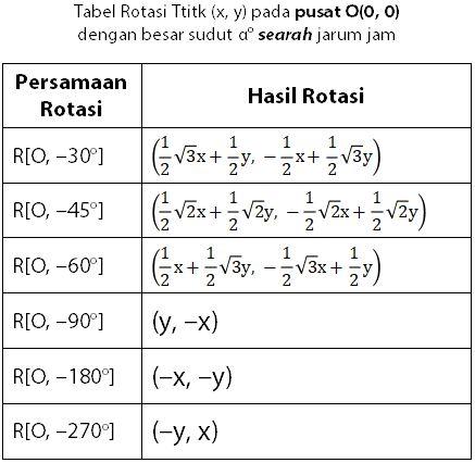 Tabel Matriks Transformasi Geometri Rotasi pada Pusat O Sejauh A Derajat Searah Jarum Jam