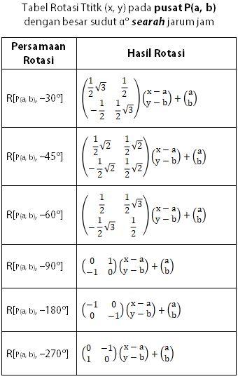 Tabel Matriks Transformasi Geometri Rotasi pada Pusat P(a, b) Sejauh A Derajat Searah Jarum Jam