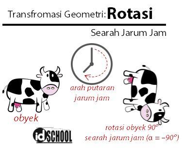 Transformasi Geometri Rotasi Searah Jarum Jam