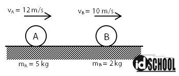 Contoh Soal Menghitung Kecepatan Benda Setelah Tumbukan