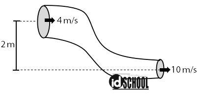 Contoh Soal Penerapan Persamaan Bernoulli