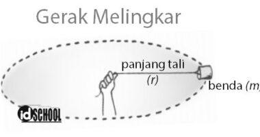 Rumus Kecepatan Linear dan Anguler pada Gerak Melingkar