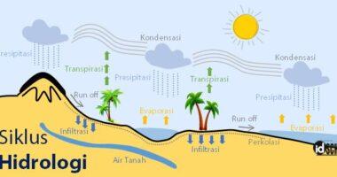 Lapisan Air yang Menyelimuti Bumi (Hidrosfer)