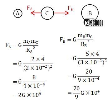 Pembahasan 2 - Gaya Gravitasi Oleh Benda m3 yang Terletak Antara Benda m1 dan m2