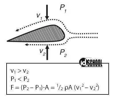 Penerapan Persamaan Bernoulli pada Gaya Angkat Sayap Pesawat